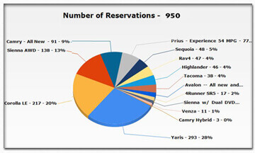 Reservation Analysis